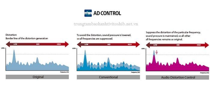 Công nghệ âm thanh Audio Distortion Control trên Smart tivi Toshiba
